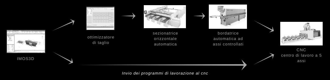 catena-lavoro-falegnameria